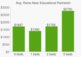 Graph of average rent prices for Educational Partnership High School