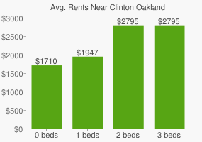 Graph of average rent prices for Clinton Oakland