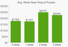 Graph of average rent prices for King of Prussia