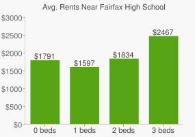 Graph of average rent prices for Fairfax High School