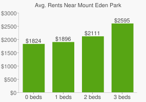 Graph of average rent prices for Mount Eden Park