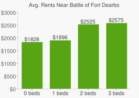 Graph of average rent prices for Battle of Fort Dearborn Park