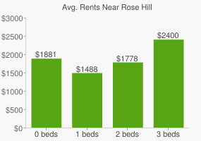 Graph of average rent prices for Rose Hill
