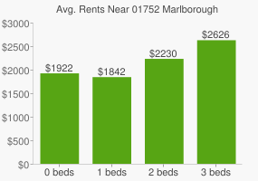 Graph of average rent prices for 01752 Marlborough