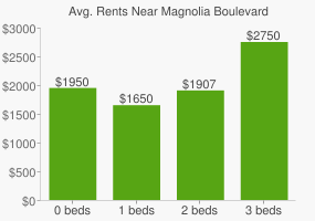 Graph of average rent prices for Magnolia Boulevard
