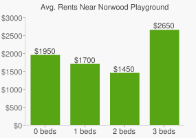 Graph of average rent prices for Norwood Playground