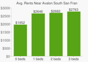 Graph of average rent prices for Avalon South San Francisco