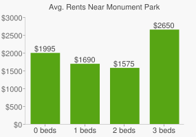 Graph of average rent prices for Monument Park