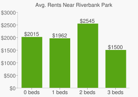 Graph of average rent prices for Riverbank Park