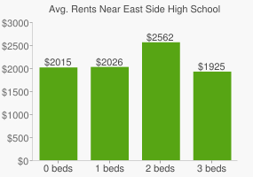 Graph of average rent prices for East Side High School