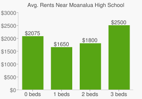Graph of average rent prices for Moanalua High School