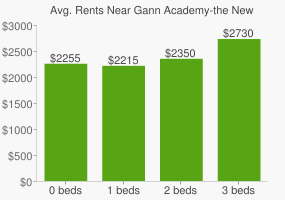 Graph of average rent prices for Gann Academy-the New Jewish High School