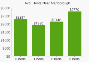 Graph of average rent prices for Marlborough