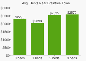 Graph of average rent prices for Braintree Town