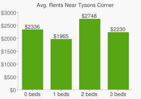 Graph of average rent prices for Tysons Corner