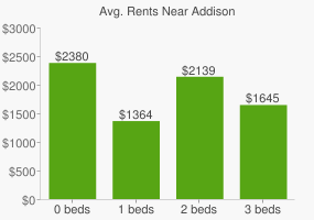 Graph of average rent prices for Addison