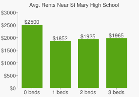 Graph of average rent prices for St Mary High School
