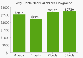 Graph of average rent prices for Lazazzero Playground