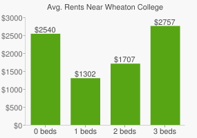Graph of average rent prices for Wheaton College