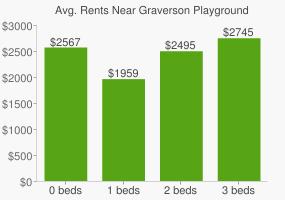 Graph of average rent prices for Graverson Playground