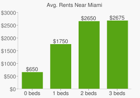 Graph of average rent prices for Miami