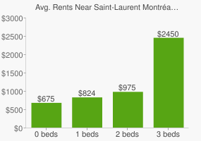 Graph of average rent prices for Saint-Laurent Montréal