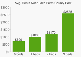 Graph of average rent prices for Lake Farm County Park