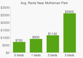 Graph of average rent prices for McKiernan Park