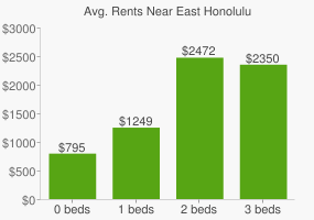 Graph of average rent prices for East Honolulu