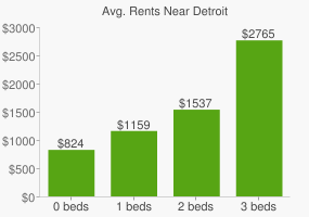 Graph of average rent prices for Detroit