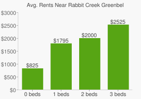 Graph of average rent prices for Rabbit Creek Greenbelt