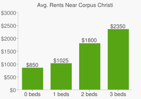 Graph of average rent prices for Corpus Christi