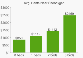 Graph of average rent prices for Sheboygan
