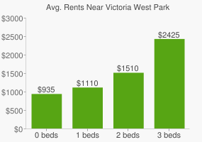 Graph of average rent prices for Victoria West Park