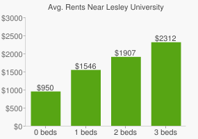 Graph of average rent prices for Lesley University
