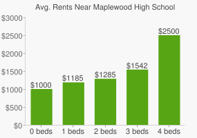 Graph of average rent prices for Maplewood High School