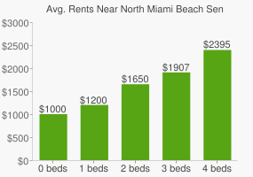 Graph of average rent prices for North Miami Beach Senior High School