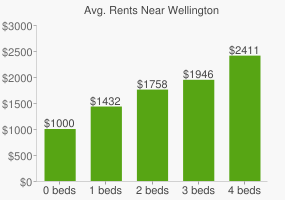 Graph of average rent prices for Wellington