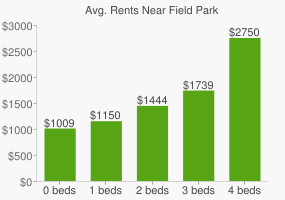 Graph of average rent prices for Field Park