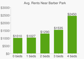 Graph of average rent prices for Barber Park