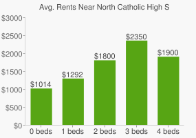 Graph of average rent prices for North Catholic High School