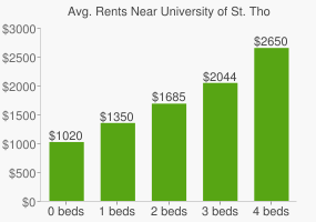 Graph of average rent prices for University of St. Thomas