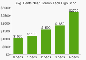 Graph of average rent prices for Gordon Tech High School