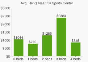 Graph of average rent prices for KK Sports Center