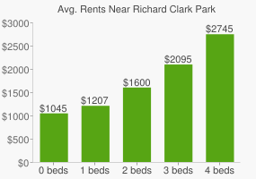 Graph of average rent prices for Richard Clark Park