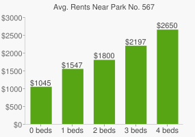Graph of average rent prices for Park No. 567