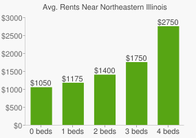 Graph of average rent prices for Northeastern Illinois University
