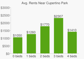 Graph of average rent prices for Cupertino Park