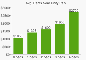 Graph of average rent prices for Unity Park