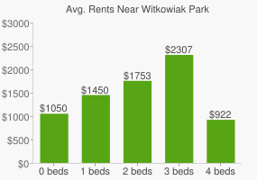 Graph of average rent prices for Witkowiak Park